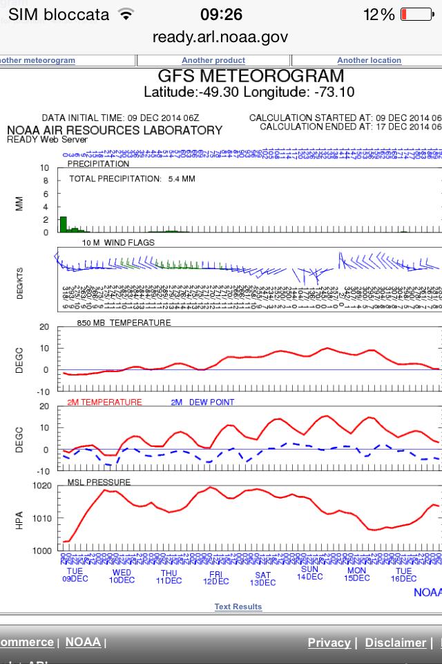 Il meteogramma NOAA tanto atteso